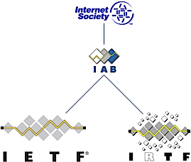 Internet Society(ISOC), Internet Architecture Board(IAB), Internet Engineering Tast Force(IETF) and Internet Research Tast Force(IRTF) logos